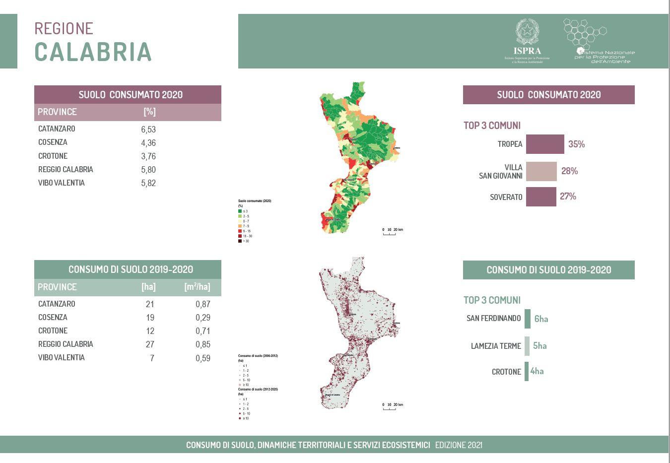 In Calabria, nel 2020, sono stati persi 86 ettari. Lo afferma il rapporto SNPA sul consumo di suolo